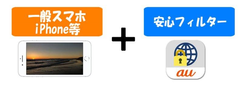 ドコモauソフトバンクは現在一般向けスマホ(iPhoneなど)に安心フィルターを導入して提供