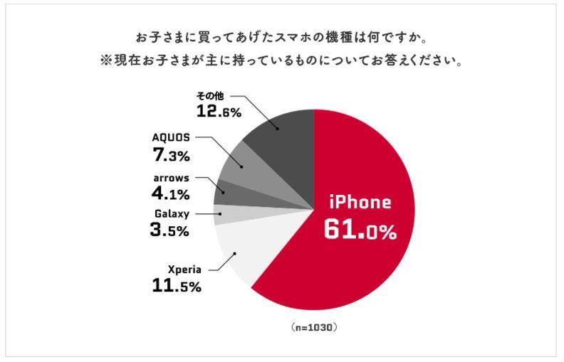 子供に買ってあげたスマホ機種で一番多いのがiPhoneで61%