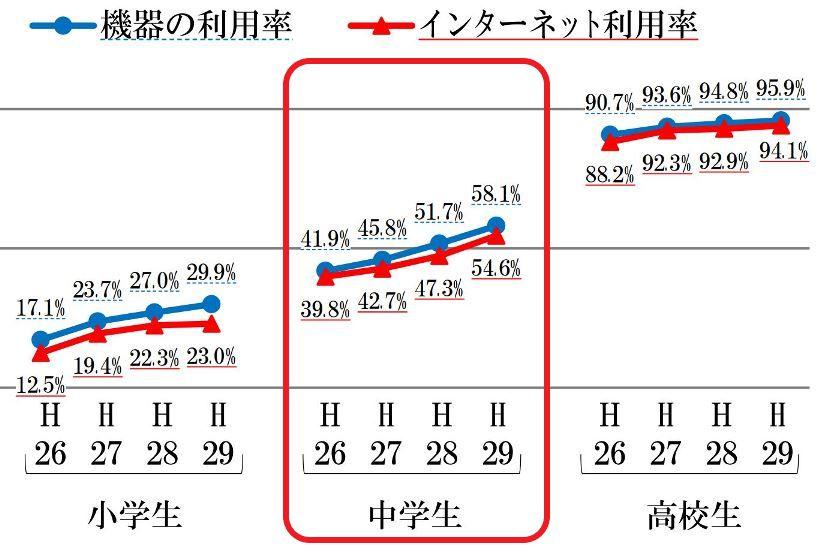 学生のスマホ所有率推移_総務省発表_中学生は58%_compressed