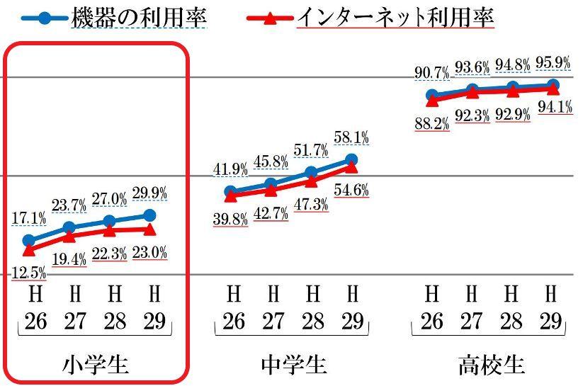 学生のスマホ所有率推移_総務省発表_小学生は30%_compressed