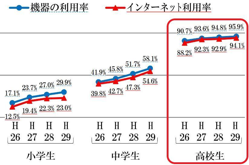 学生のスマホ所有率推移_総務省発表_高校生は96%_compressed