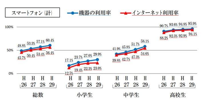 総務省の青少年インターネット利用状況調査結果(平成29年度)