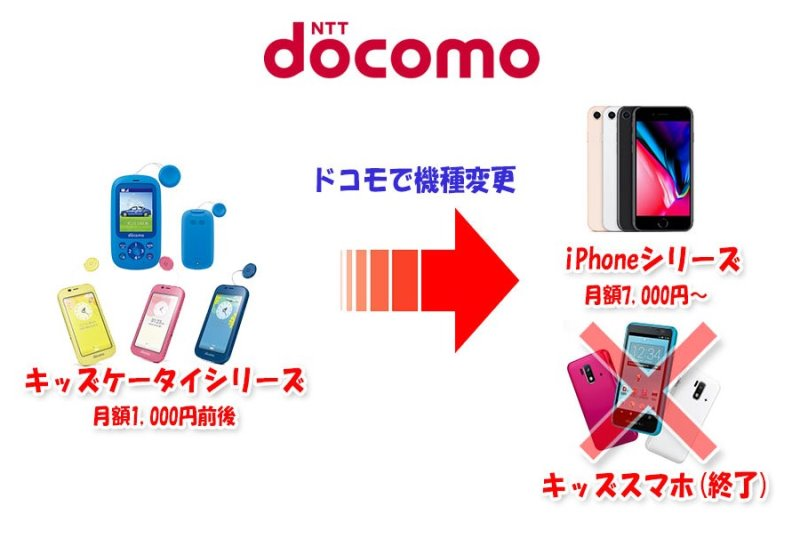 ドコモでキッズケータイから機種変更するなら、学生にiPhoneシリーズが人気だが料金は割高な図(キッズスマホは販売終了している)