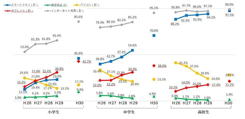 小中高校生のスマホ所有率(2018年分)