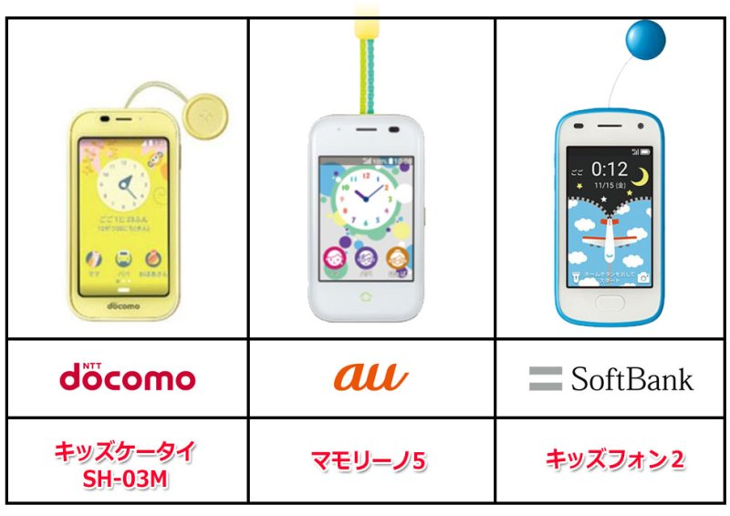 ドコモauソフトバンクのキッズ携帯の各機種一覧_2020年最新版