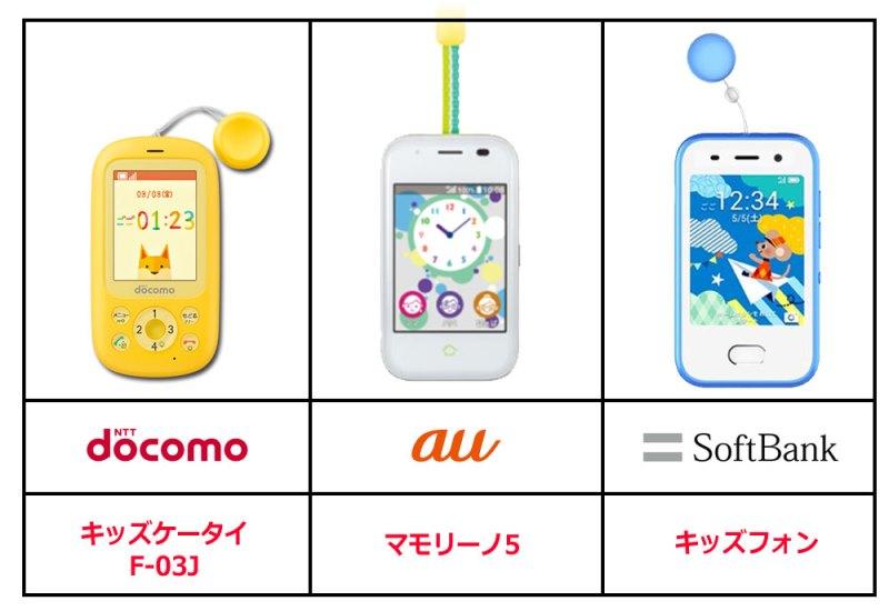 ドコモauソフトバンクのキッズ携帯の各機種一覧_2019