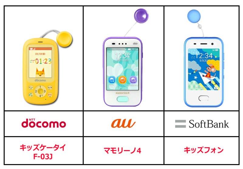 ドコモauソフトバンクのキッズ携帯の各機種一覧