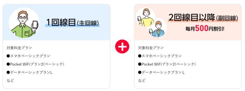 ワイモバイルの家族割は2回線目以降のスマホ代を毎月ずっと500円割引に♪