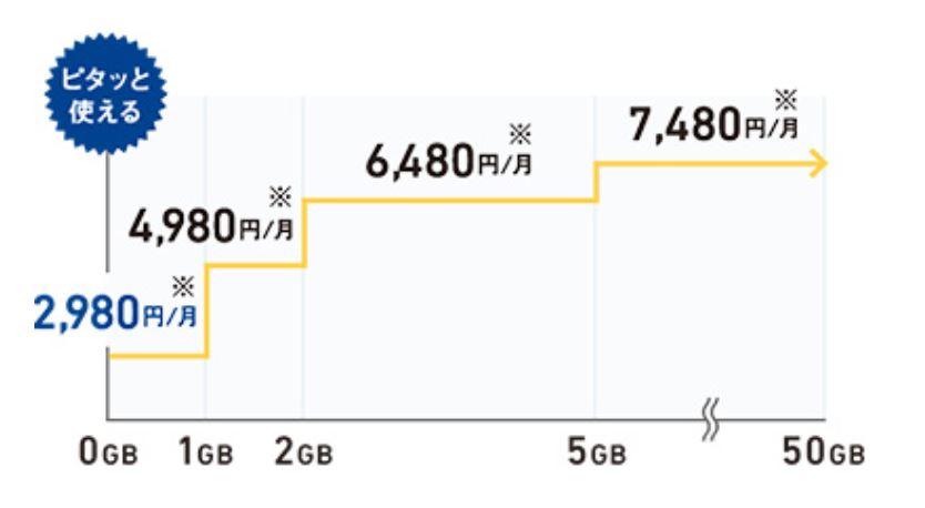 ソフトバンクの従量制プラン「ミニモンスター」のデータ利用量と料金の関係図