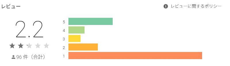 スマモリのGoolePlayストアでのレビュー評価はまさかの2.2点