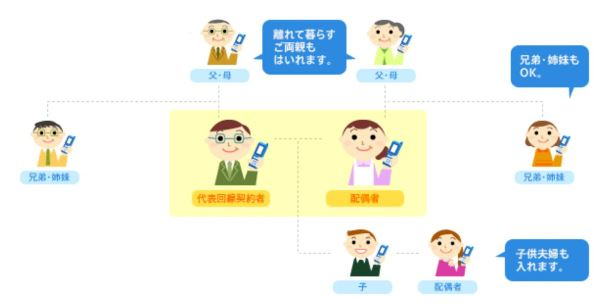 ドコモの家族割『ファミリー割引』の条件の3親等以内の説明図