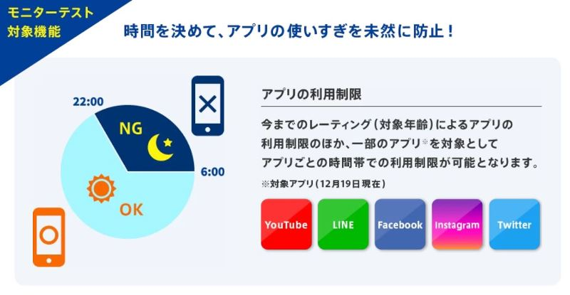 モニターテストでLINE、YouTube、Twotter、instagram、facebookの時間制限が可能に