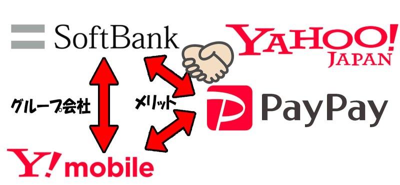 ソフトバンク、Yahoo、PayPay、ワイモバイルの関係図
