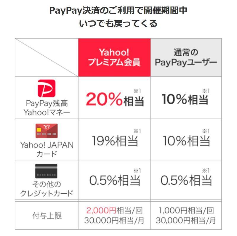 Yahooプレミアム、ソフトバンク、ワイモバイルユーザーはPayPay決済額で開催期間中最大20%のポイント還元も!