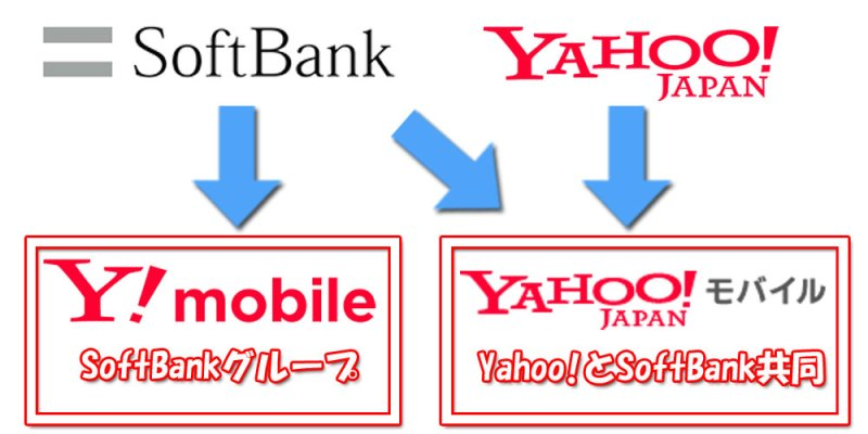 Yahooモバイルとワイモバイルの運営会社の違いを図解