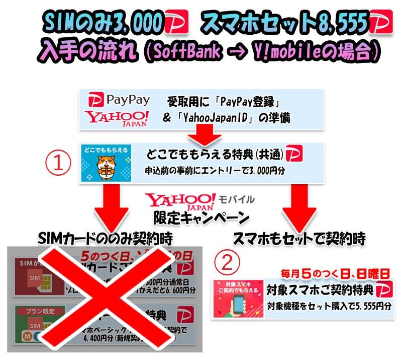 SB⇒Y!ユーザーの利用可能なキャンペーン2種類