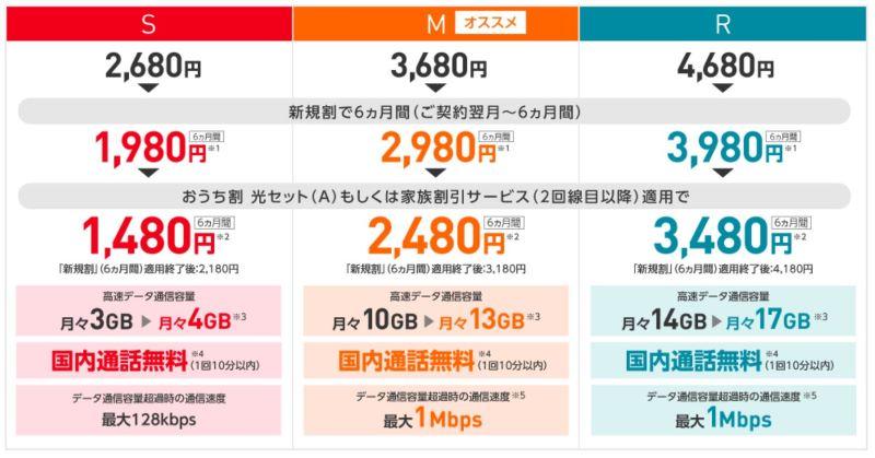 ワイモバイルの新料金プラン(2020年時点のプラン)