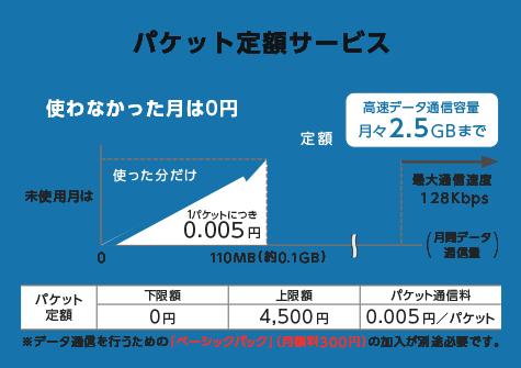 ワイモバイルのケータイ向け「パケット定額サービス」の料金図解
