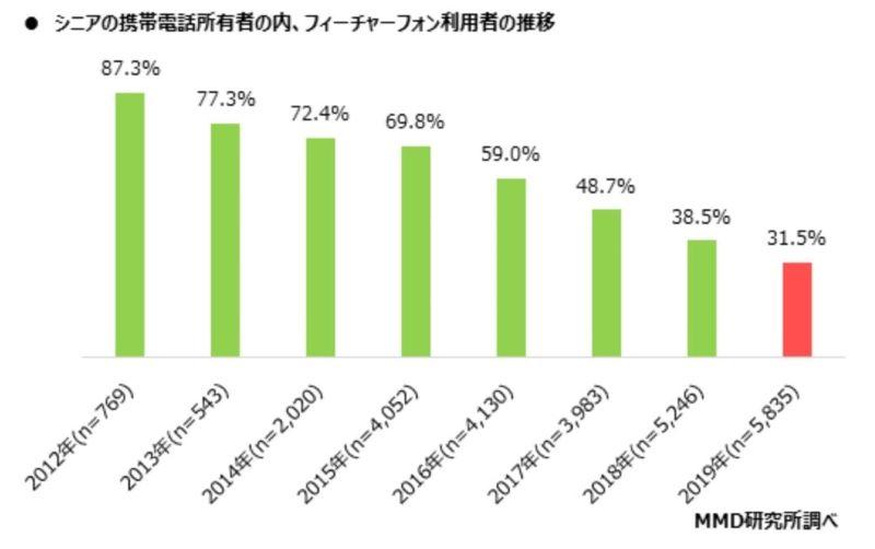 MMD研究所の2019年末発表の統計結果_シニア層のガラケー所有率の推移は年々減少