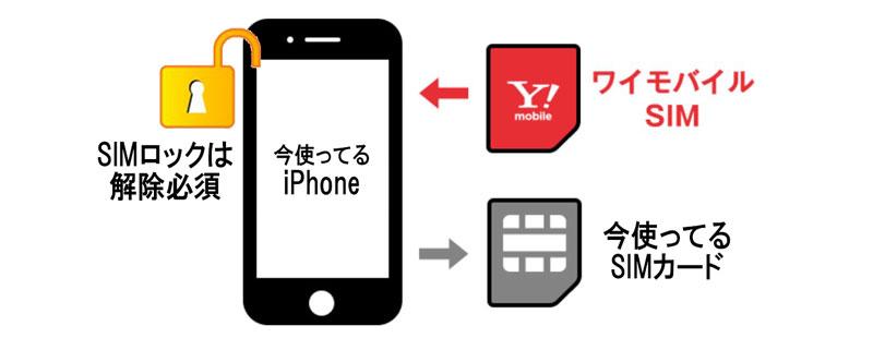 今使っているiPhoneにワイモバイルSIMカードを差して使う_図解