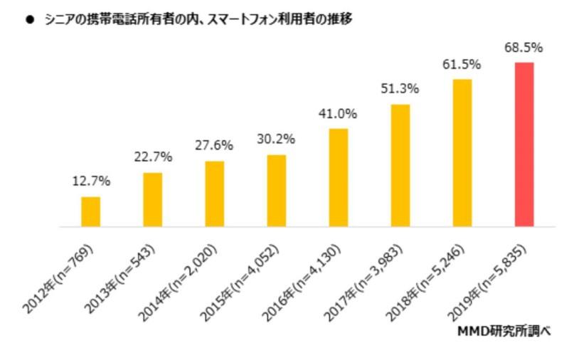 MMD研究所の2019年末発表の統計結果_シニア層のスマホ所有率の推移で2019年には68.5%がスマホを所持