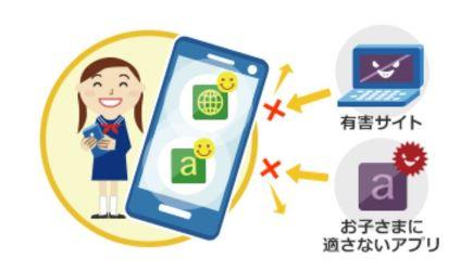 ウェブフィルタリングは子供の有害サイトへのアクセスをブロックや非表示