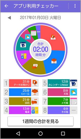 ミライエfのアプリ利用チェッカー