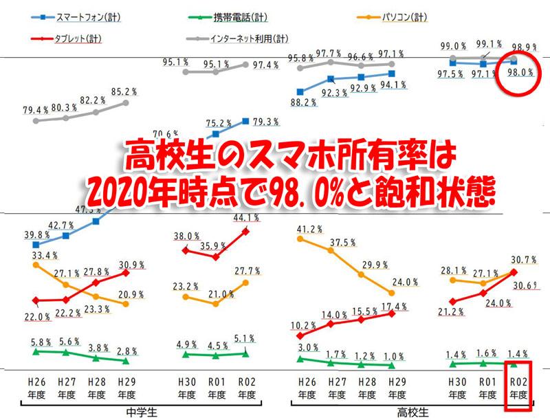 高校生のスマホ所持率は2020年時点で98.0%とほぼ飽和状態に_2020年度(令和2年)の小中学生のスマホ所有率(内閣府発表の統計情報)