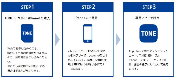 TONE SIMでiPhoneをみまもりスマホにする方法