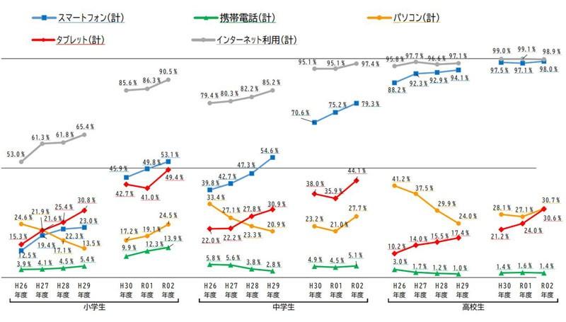 2020年度(令和2年)の小中高校生のスマホ所有率の推移(内閣府発表の統計情報)