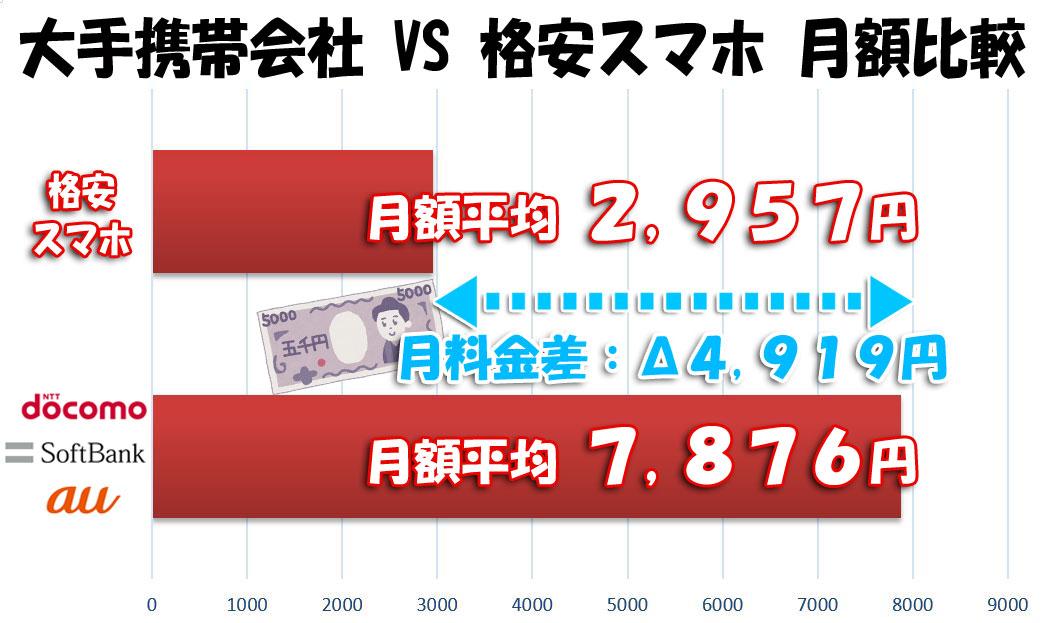 格安スマホと大手携帯会社の月額料金の平均差は約5,000円