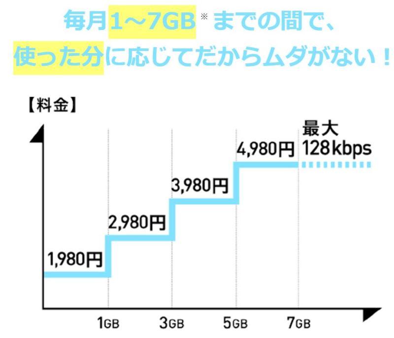ドコモの従量制データプラン「ギガライト」の料金の変動