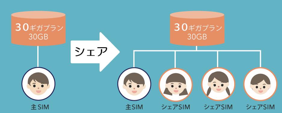 家族でデータをシェアするイメージ図