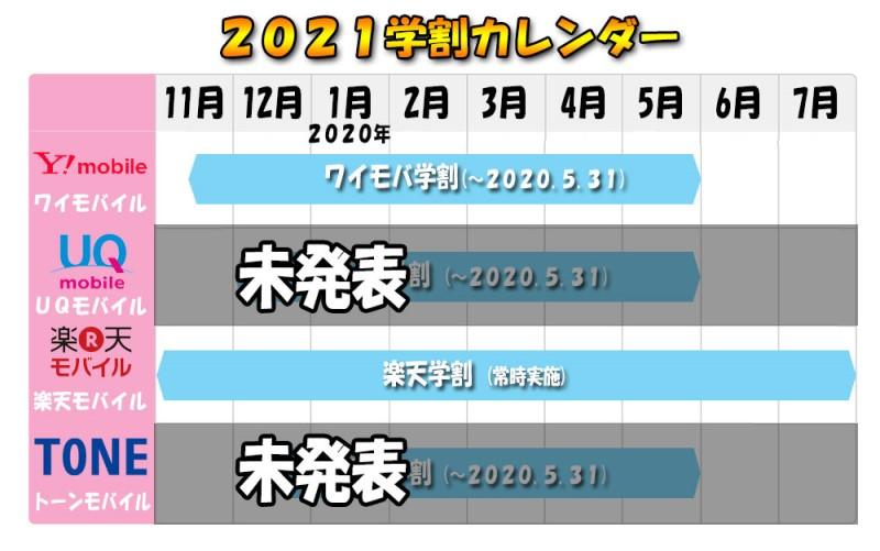 格安SIMの学割カレンダー2020冬~2021春