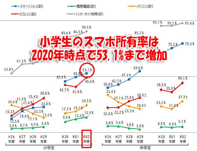 小学生のスマホ所持率は2020年時点で53.1%まで増加_2020年度(令和2年)の小中学生のスマホ所有率(内閣府発表の統計情報)