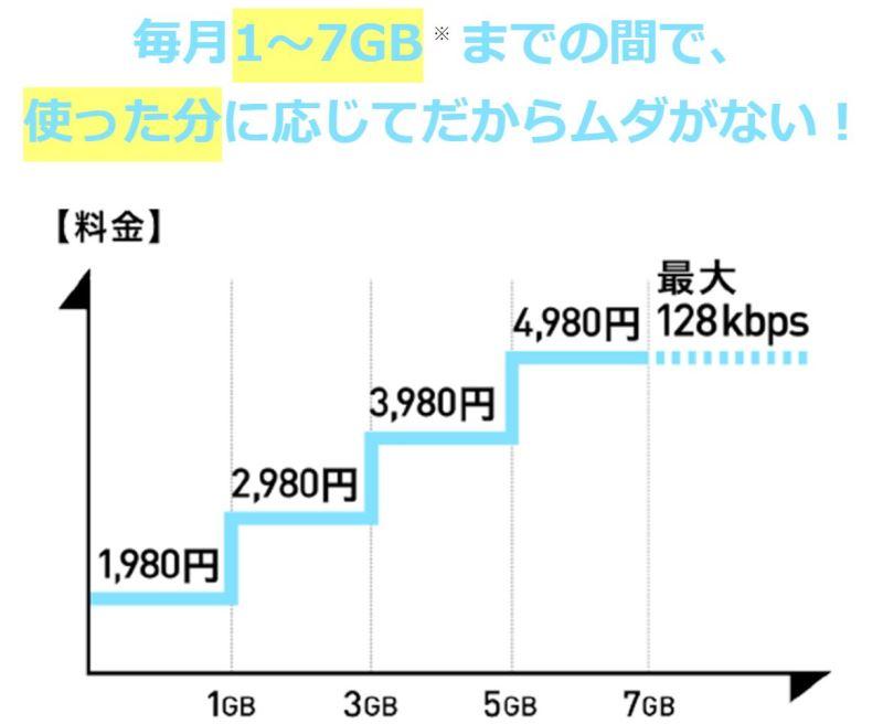 ドコモの従量制プラン「ギガライト」は7GBまでの段階性プラン