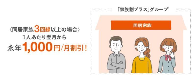 auの家族割プラスで家族3人の場合の例:3人とも月額1000円割引がずっと適用される