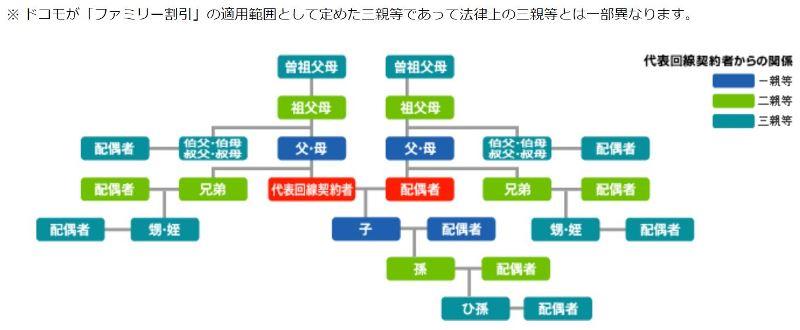 ドコモの家族割の条件である3親等の説明図(一般の3親等と同じとは限らないので注意)