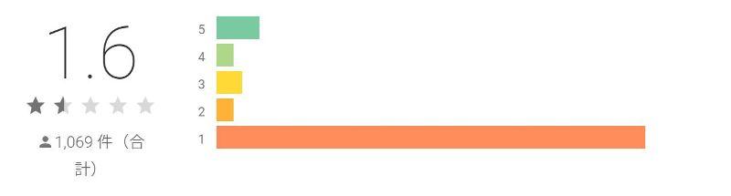 位置ナビlinkのアプリストアの評価は1.4の低評価に…