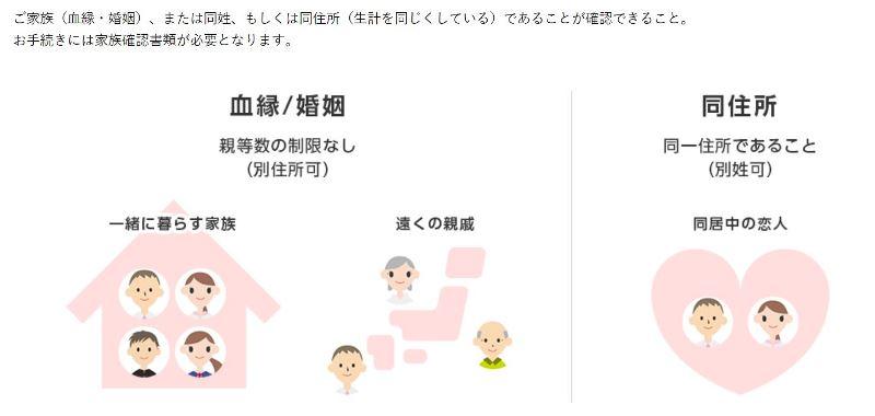 ワイモバイルの家族割における家族の範囲