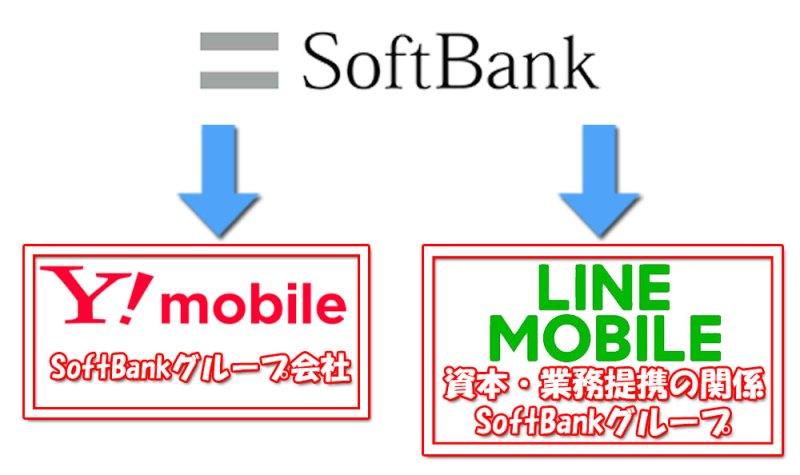 ソフトバンクとワイモバイル、LINEモバイルの関係図