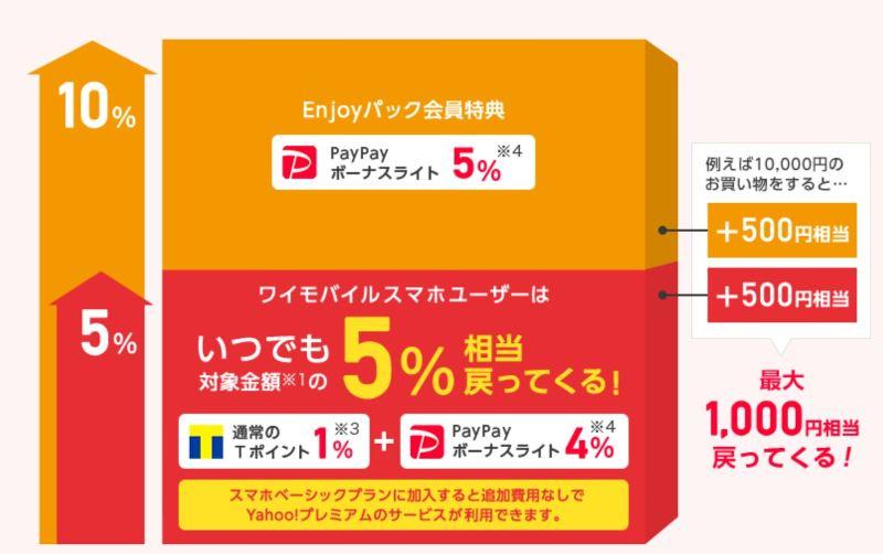 ワイモバイル契約者はネットショップで買い物をするとPayPayが最大10%還元の内訳