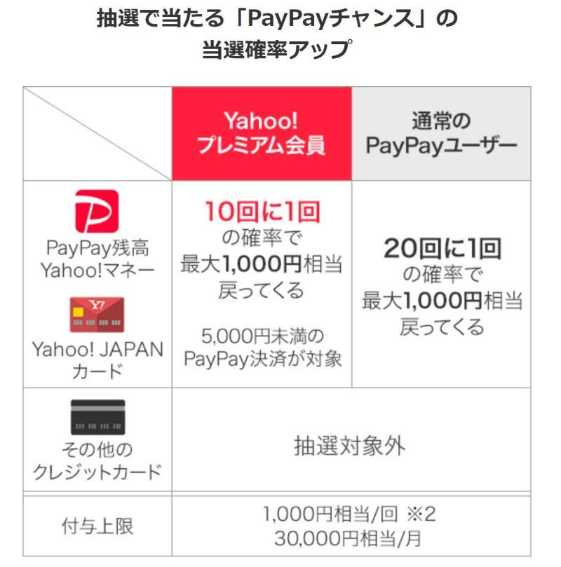 PayPayチャンスの当選確率がYahooプレミアムやソフトバンク、ワイモバイルユーザーは2倍の10%に!