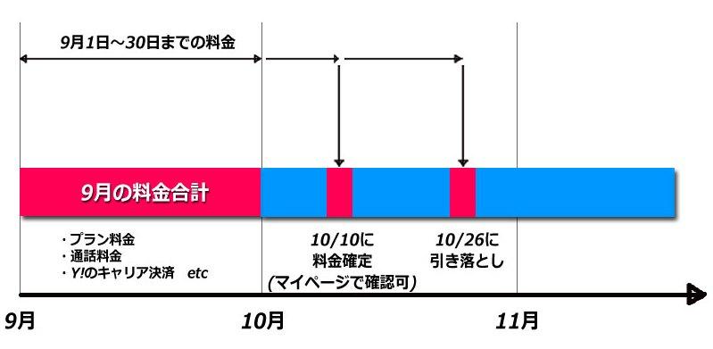 ワイモバイルの料金締め日と確定日と引落日の説明例