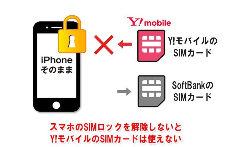 ソフトバンクで購入したスマホのSIMロックを解除しないと、ワイモバイルのSIMカードは使えない