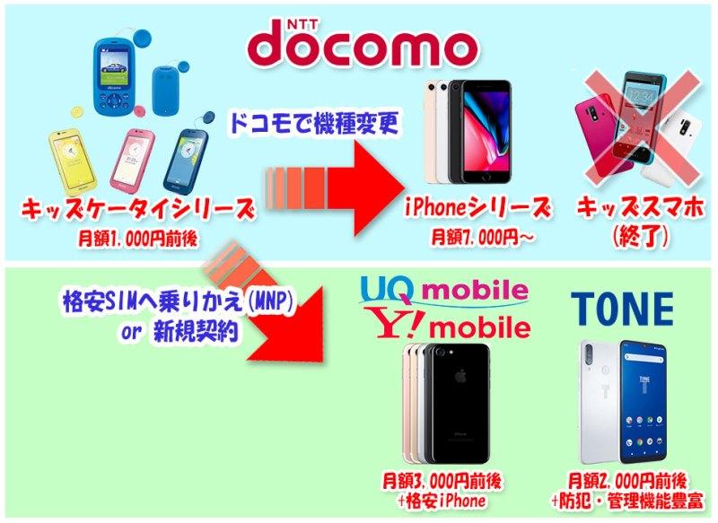 ドコモでキッズケータイから機種変更するなら、ドコモ内ならiPhone、格安SIMなら型落ちiPhoneが使えるワイモバイルUQモバイルや、見守り機能豊富なトーンモバイル