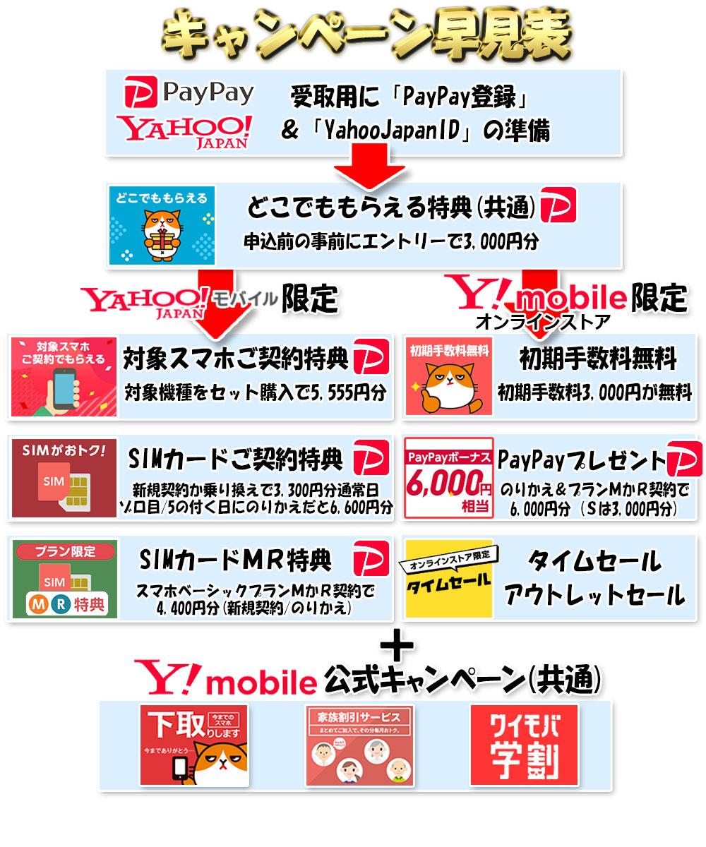 ワイモバイルのキャンペーン早見表(Yahooモバイル&ワイモバイル公式オンラインストア)