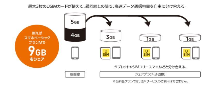 ワイモバイルのシェアプランで複数回線で分けあうケースの説明図