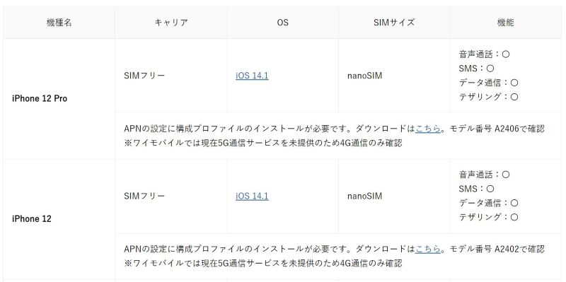 SIMフリー版iPhone12&iPhone12Proはワイモバイルで動作実績有_ワイモバイルの動作確認端末一覧ページ