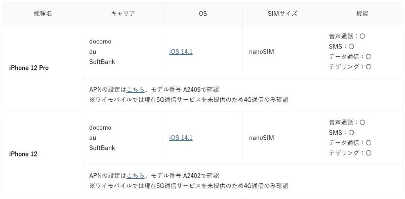 キャリア版(ドコモauソフトバンク版)iPhone12&iPhone12Proはワイモバイルで動作実績有_ワイモバイルの動作確認端末一覧ページ